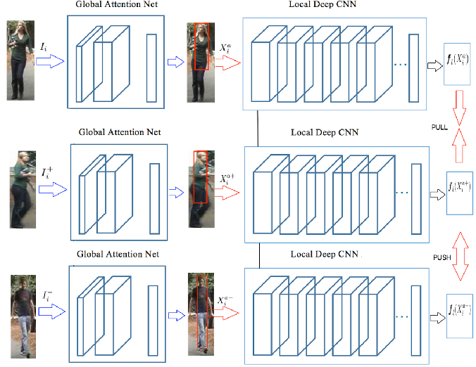 Figure 1 for Person Re-identification Using Visual Attention