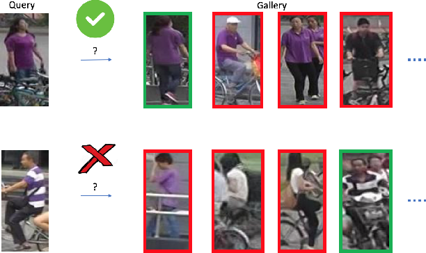 Figure 3 for Person Re-identification Using Visual Attention