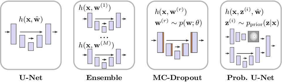 Figure 2 for Is segmentation uncertainty useful?
