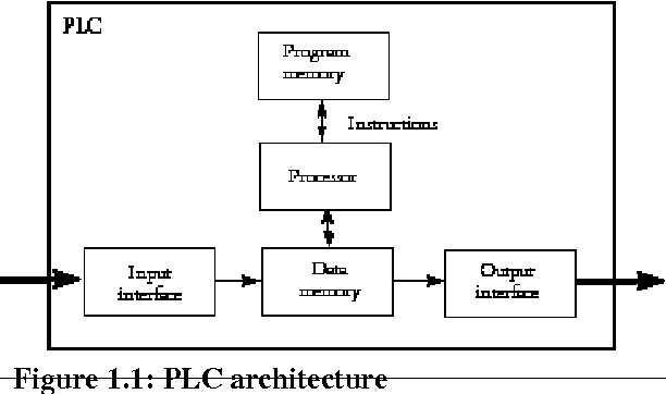 Function Block Diagrams for Programmable Logic Controllers ...
