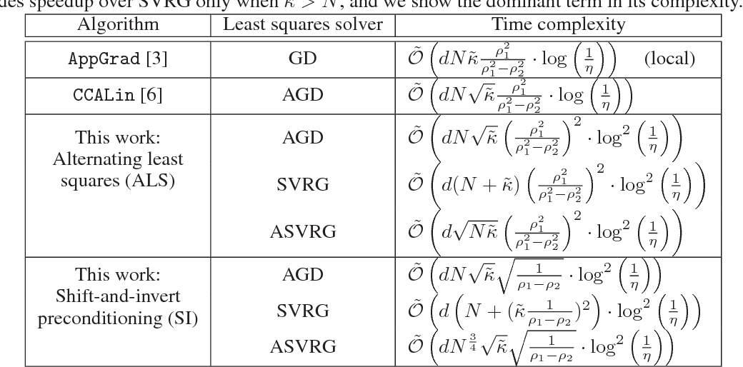 Figure 1 for Efficient Globally Convergent Stochastic Optimization for Canonical Correlation Analysis