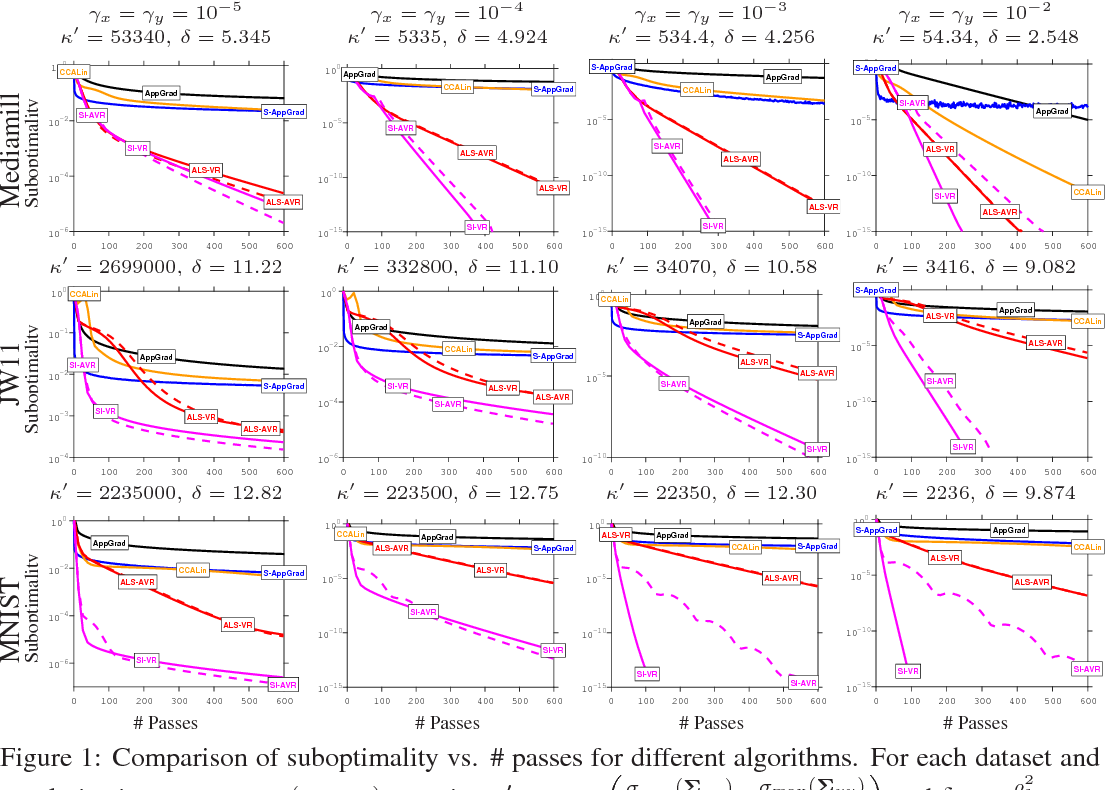 Figure 2 for Efficient Globally Convergent Stochastic Optimization for Canonical Correlation Analysis