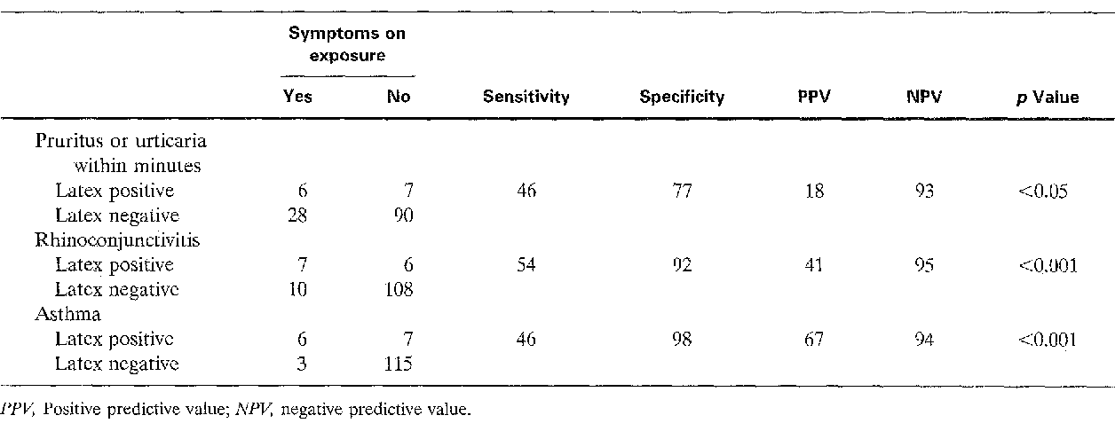 Table IV from Latex sensitivity in dental students and staff
