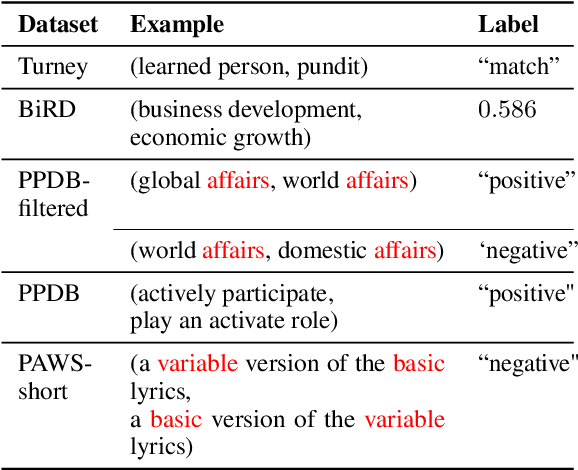 Figure 3 for Phrase-BERT: Improved Phrase Embeddings from BERT with an Application to Corpus Exploration