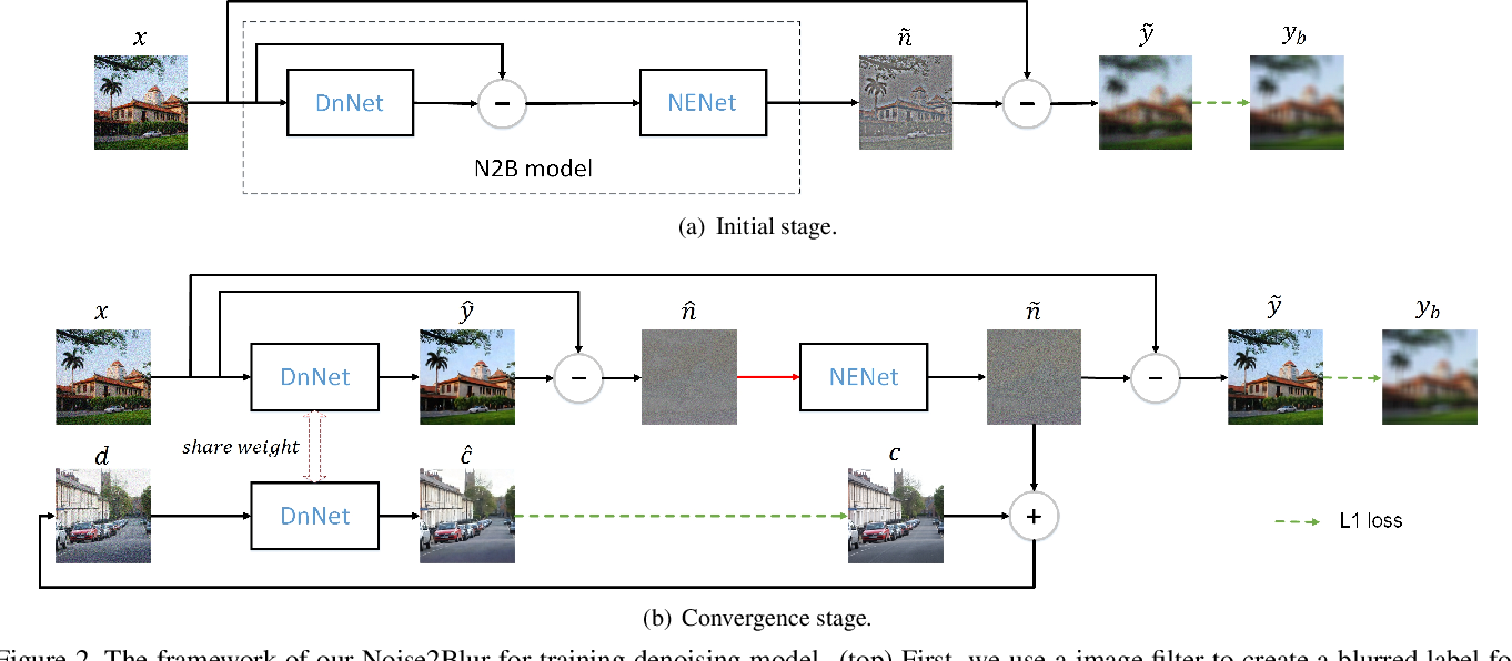 Figure 3 for Noise2Blur: Online Noise Extraction and Denoising