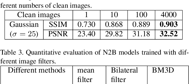 Figure 4 for Noise2Blur: Online Noise Extraction and Denoising
