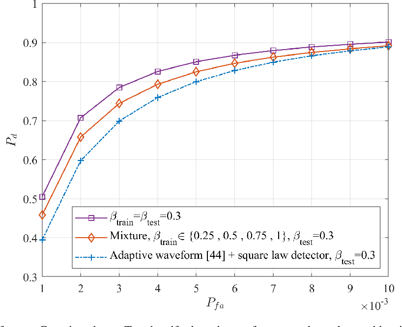 Figure 2 for Joint Design of Radar Waveform and Detector via End-to-end Learning with Waveform Constraints