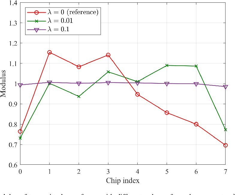 Figure 4 for Joint Design of Radar Waveform and Detector via End-to-end Learning with Waveform Constraints