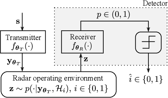Figure 1 for Joint Design of Radar Waveform and Detector via End-to-end Learning with Waveform Constraints