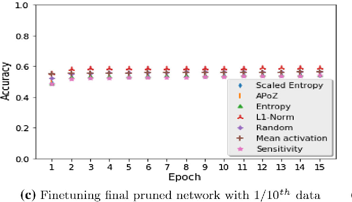 Figure 2 for Studying the Plasticity in Deep Convolutional Neural Networks using Random Pruning
