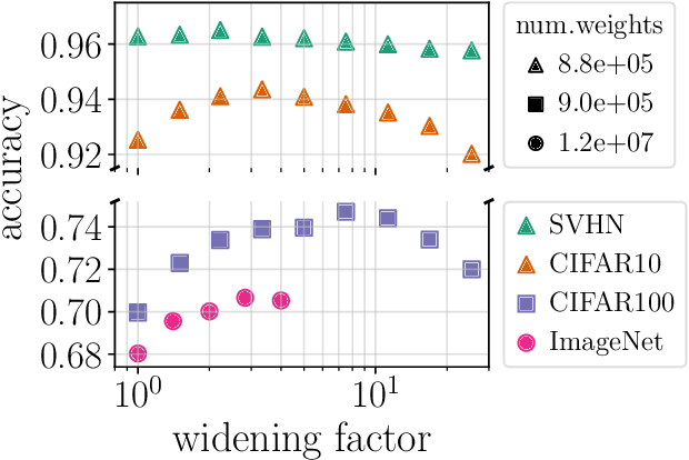 Figure 1 for Are wider nets better given the same number of parameters?