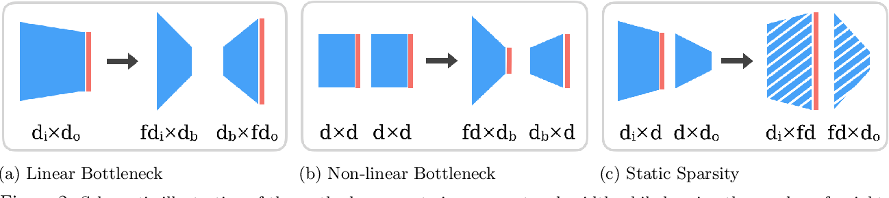 Figure 3 for Are wider nets better given the same number of parameters?