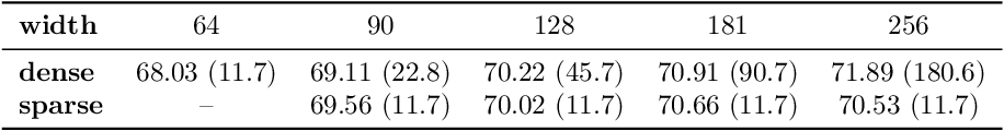 Figure 2 for Are wider nets better given the same number of parameters?