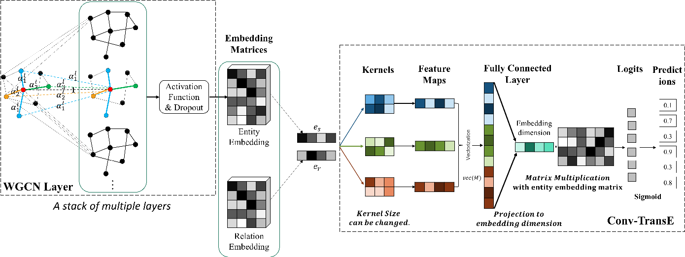 Figure 1 for End-to-end Structure-Aware Convolutional Networks for Knowledge Base Completion
