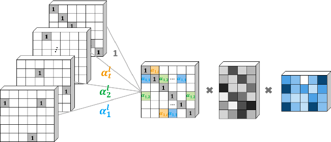 Figure 3 for End-to-end Structure-Aware Convolutional Networks for Knowledge Base Completion