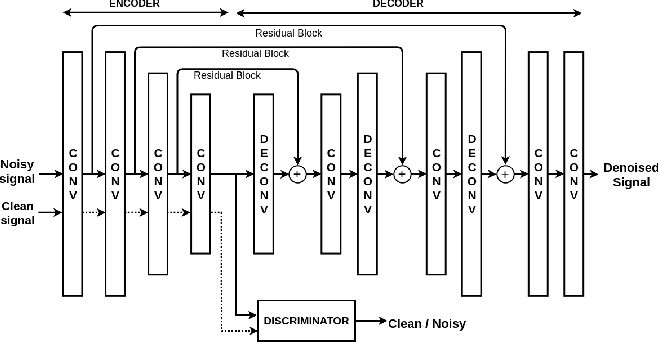 Figure 1 for Adversarial Signal Denoising with encoder-decoder networks
