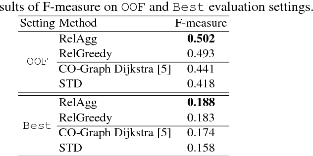 Figure 1 for Addressing Cross-Lingual Word Sense Disambiguation on Low-Density Languages: Application to Persian
