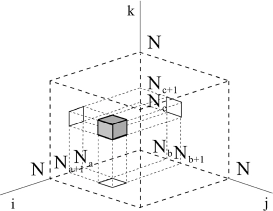 Modified Force Decomposition Algorithms For Calculating Three Body