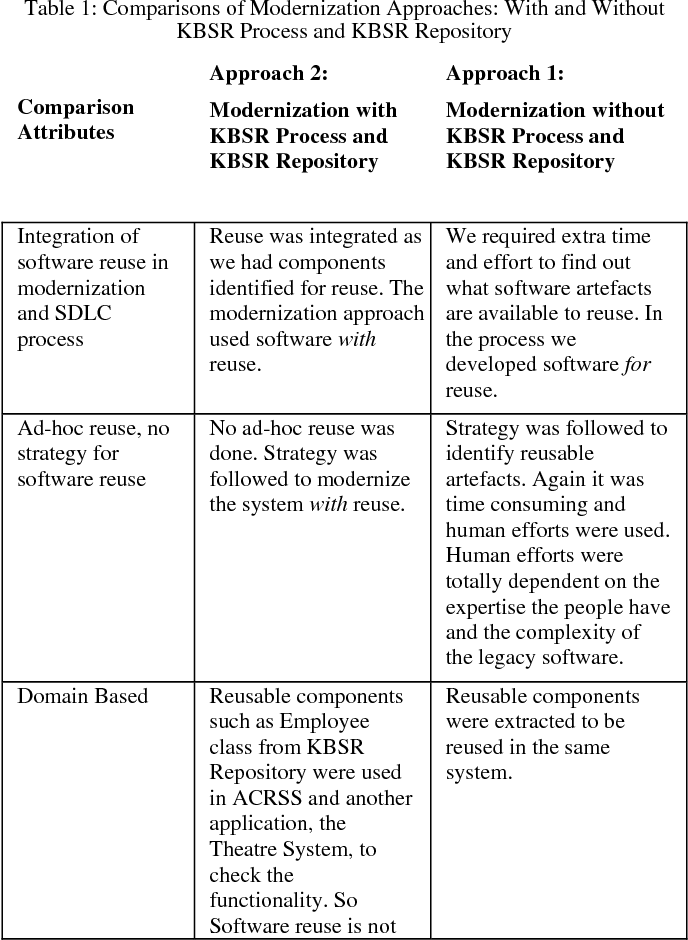 difference between rad and traditional sdlc