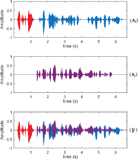 Figure 1 for Guided Training: A Simple Method for Single-channel Speaker Separation