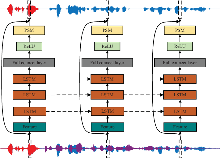 Figure 2 for Guided Training: A Simple Method for Single-channel Speaker Separation