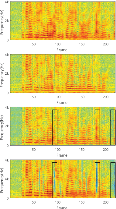 Figure 3 for Guided Training: A Simple Method for Single-channel Speaker Separation