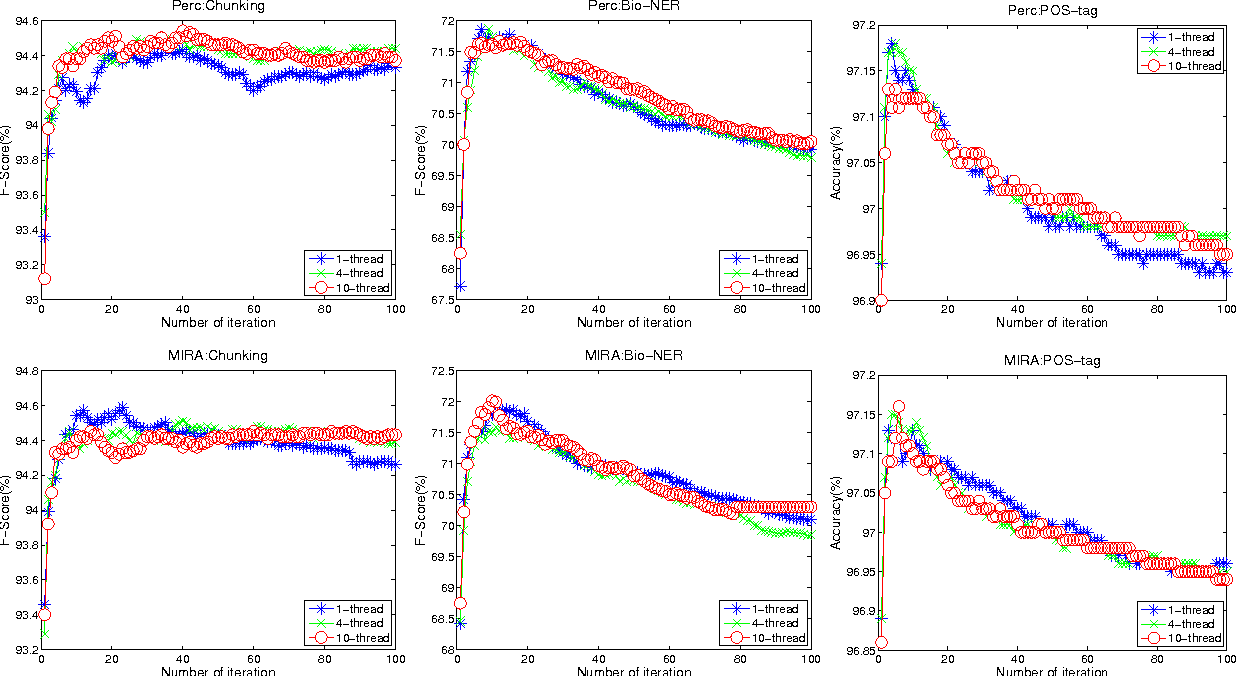 Figure 3 for A Generic Online Parallel Learning Framework for Large Margin Models