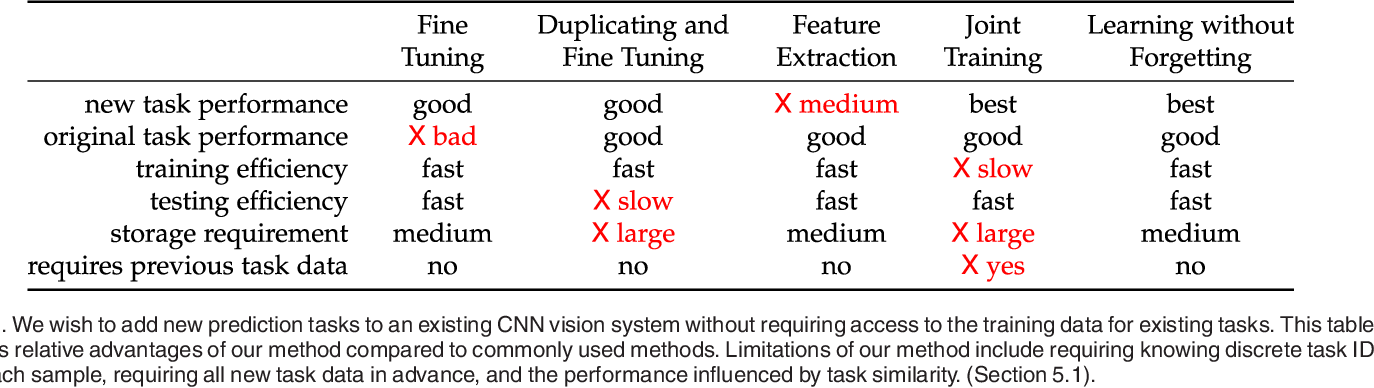 Figure 1 for Learning without Forgetting
