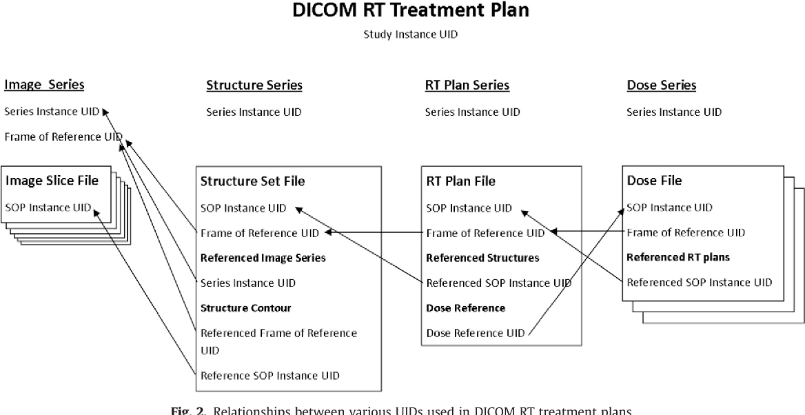 Anonymization of DICOM electronic medical records for radiation ...