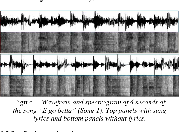 Figure 2 for Investigating the Effect of Music and Lyrics on Spoken-Word Recognition