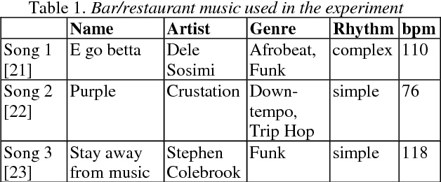 Figure 1 for Investigating the Effect of Music and Lyrics on Spoken-Word Recognition