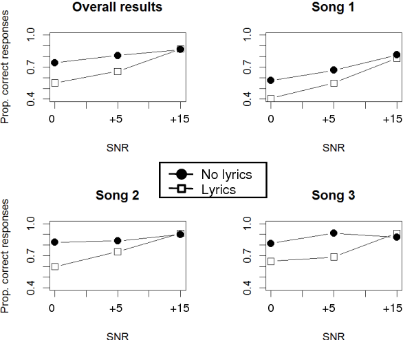 Figure 4 for Investigating the Effect of Music and Lyrics on Spoken-Word Recognition