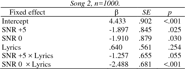 PDF] Investigating the Effect of Music and Lyrics on Spoken