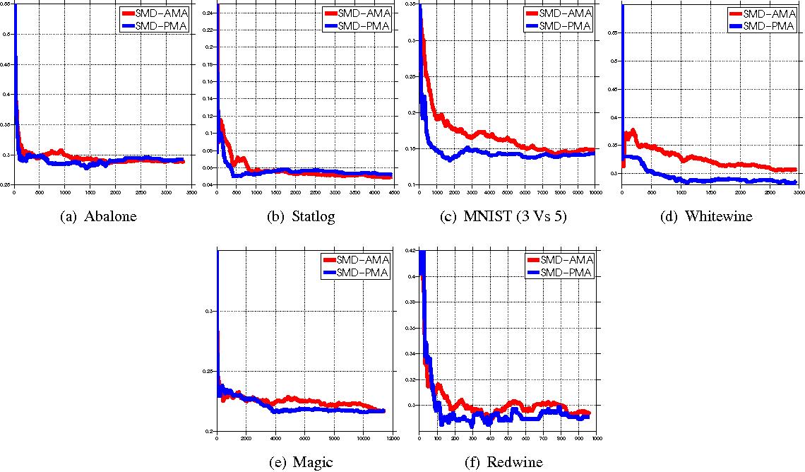 Figure 1 for Active Model Aggregation via Stochastic Mirror Descent