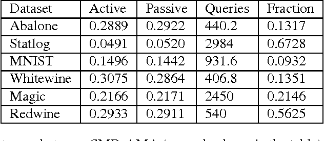 Figure 2 for Active Model Aggregation via Stochastic Mirror Descent