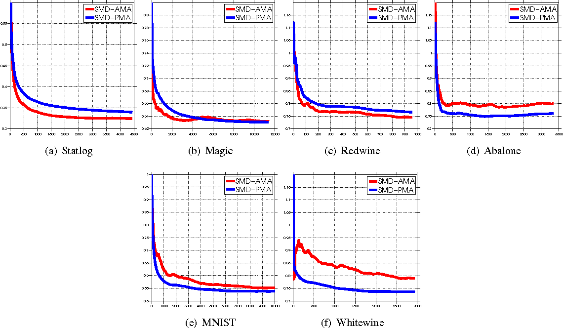 Figure 4 for Active Model Aggregation via Stochastic Mirror Descent