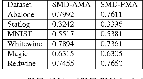 Figure 3 for Active Model Aggregation via Stochastic Mirror Descent