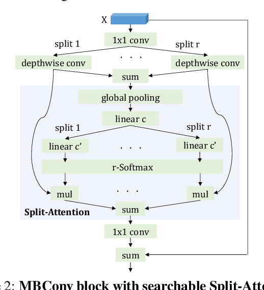 Figure 3 for FP-NAS: Fast Probabilistic Neural Architecture Search