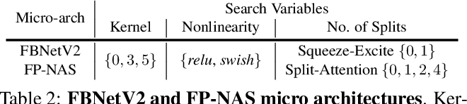 Figure 4 for FP-NAS: Fast Probabilistic Neural Architecture Search