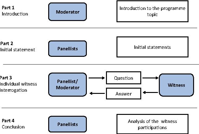 Fig. 2 The Moral Maze programme format