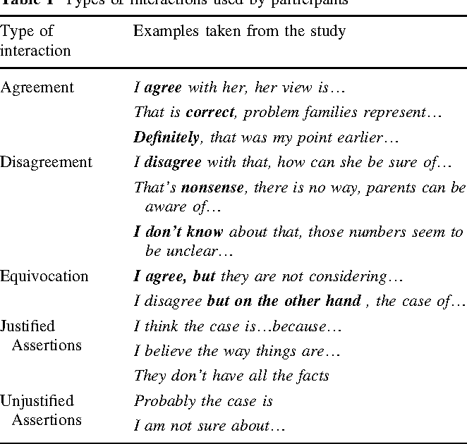 Table 1 Types of interactions used by participants