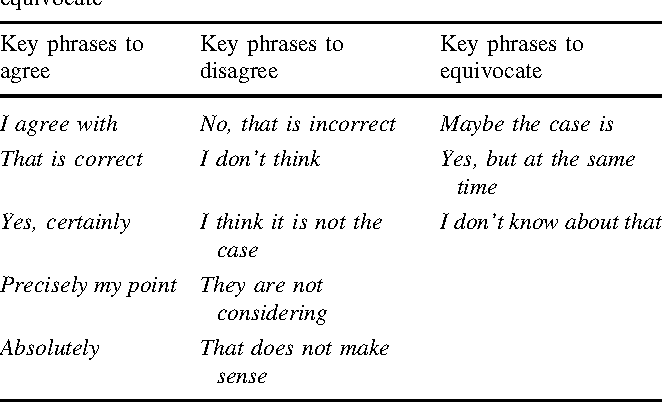 Table 2 Key phrases used express agreement, disagreement and to equivocate