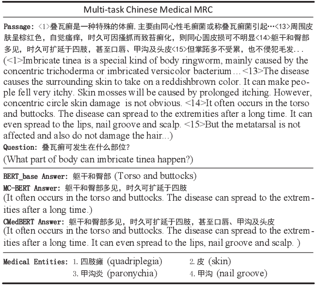 Figure 1 for Knowledge-Empowered Representation Learning for Chinese Medical Reading Comprehension: Task, Model and Resources