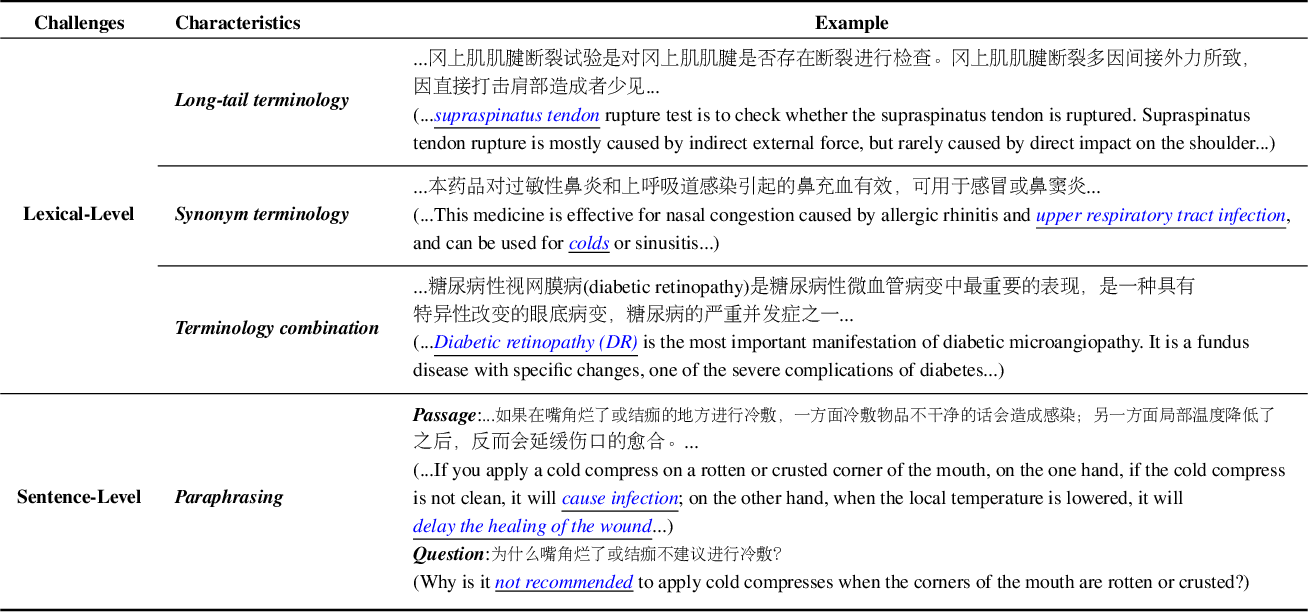 Figure 2 for Knowledge-Empowered Representation Learning for Chinese Medical Reading Comprehension: Task, Model and Resources