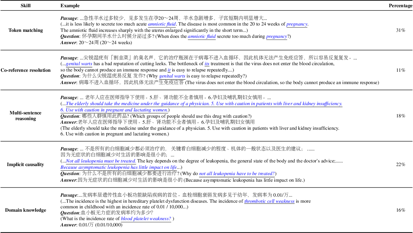Figure 3 for Knowledge-Empowered Representation Learning for Chinese Medical Reading Comprehension: Task, Model and Resources