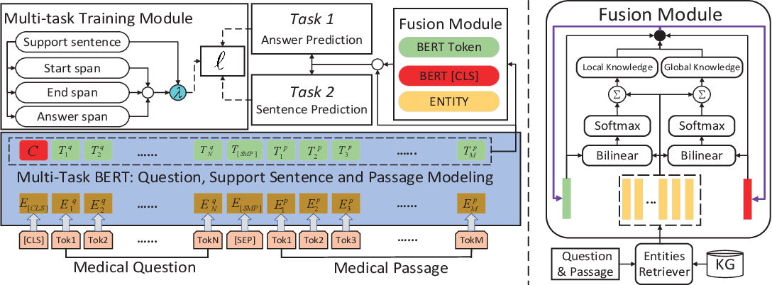 Figure 4 for Knowledge-Empowered Representation Learning for Chinese Medical Reading Comprehension: Task, Model and Resources