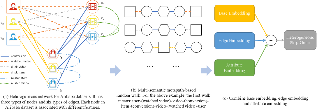 Figure 1 for A Multi-Semantic Metapath Model for Large Scale Heterogeneous Network Representation Learning