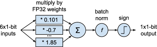 Figure 2 for LogicNets: Co-Designed Neural Networks and Circuits for Extreme-Throughput Applications