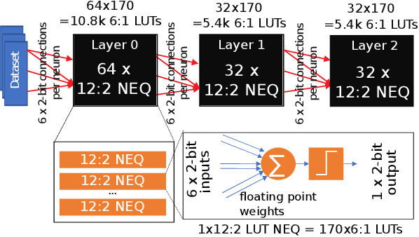Figure 3 for LogicNets: Co-Designed Neural Networks and Circuits for Extreme-Throughput Applications