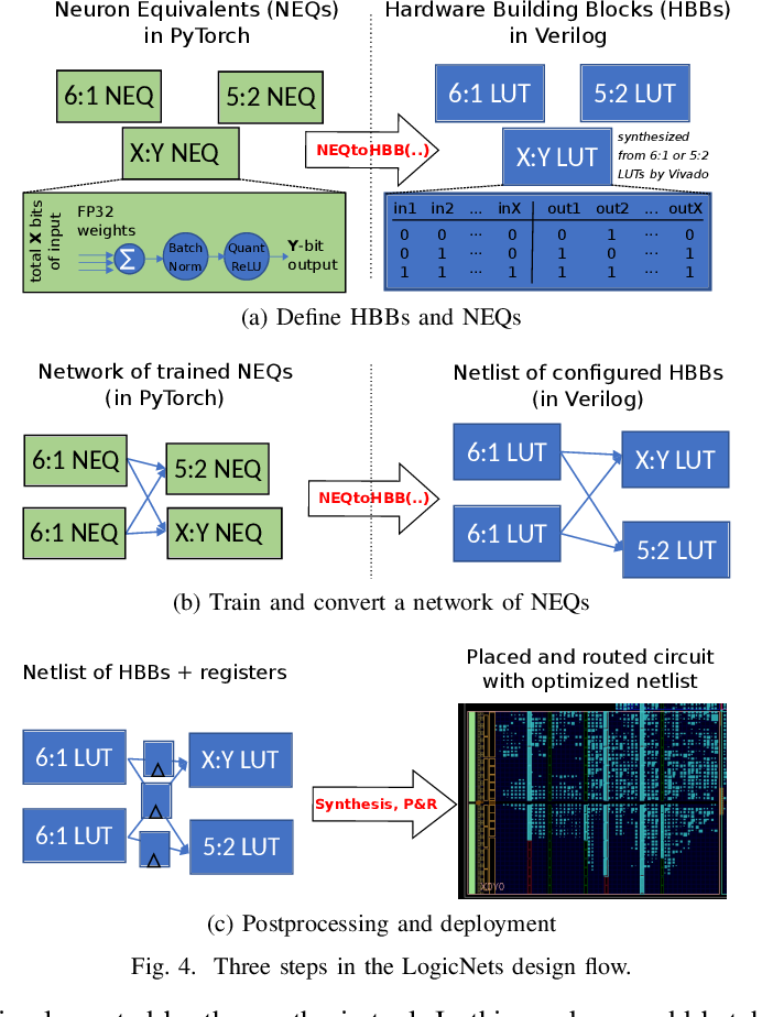 Figure 4 for LogicNets: Co-Designed Neural Networks and Circuits for Extreme-Throughput Applications